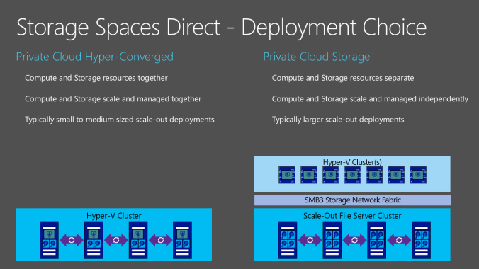 Storage Spaces Direct